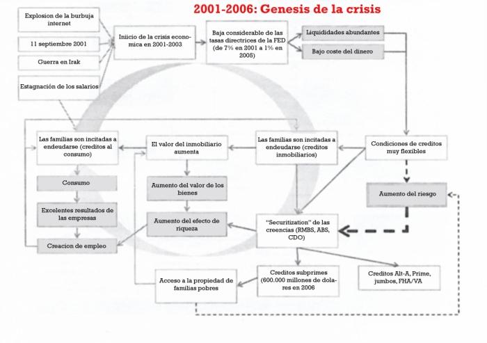 2001-2006-genesis-de-la-crisis
