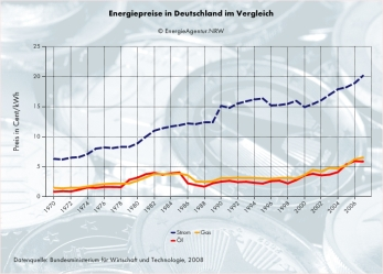 graph_energie-vergl