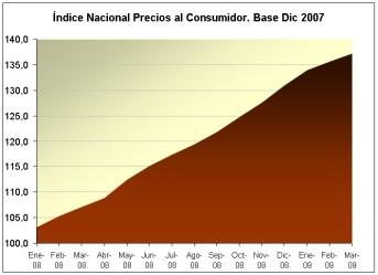 """Inflación en Venezuela (marzo 2009), creado por Henkel Garcia en el blog """"algo de economia"""""""