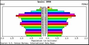 Piramide poblacional en España, 2050 según el censo de los EEUU.