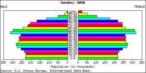 Piramide poblacional en Suecia, 2050, según el censo de los EEUU.