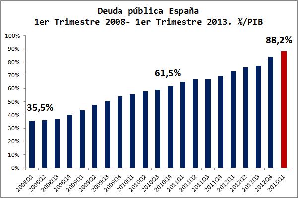 Deuda-Publica-Espana-PIB