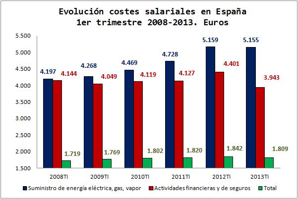 Evolucion-Salarios-Euros