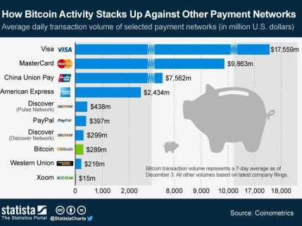 the-daily-value-of-bitcoin-transactions-has-passed-western-unions-and-its-catching-up-to-paypals