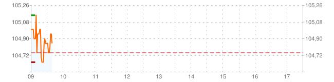 graficoIntradia_v3.php