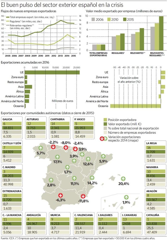 grafico-sector-exterior-empresas