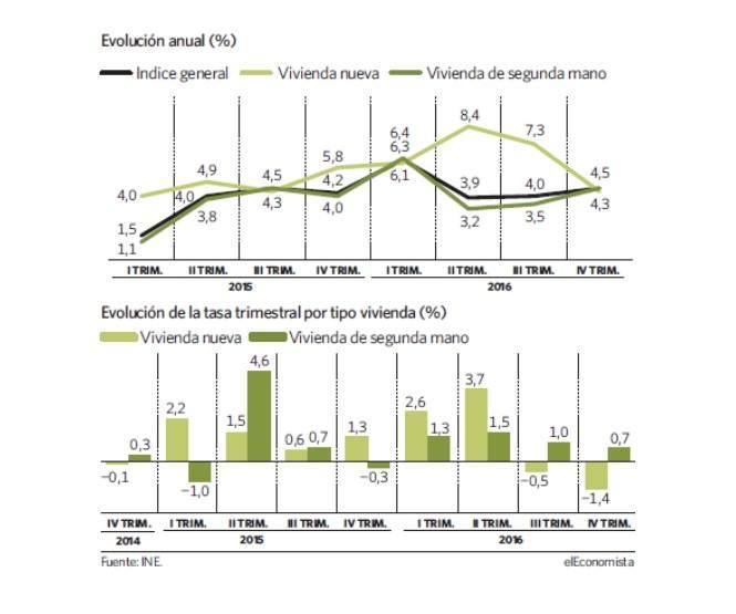 evolucion-anual-vivienda