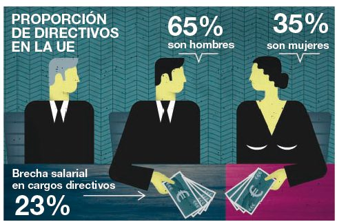 salario-mujeres-directivas-ue1