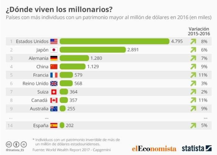 millonarios-esp-mundo