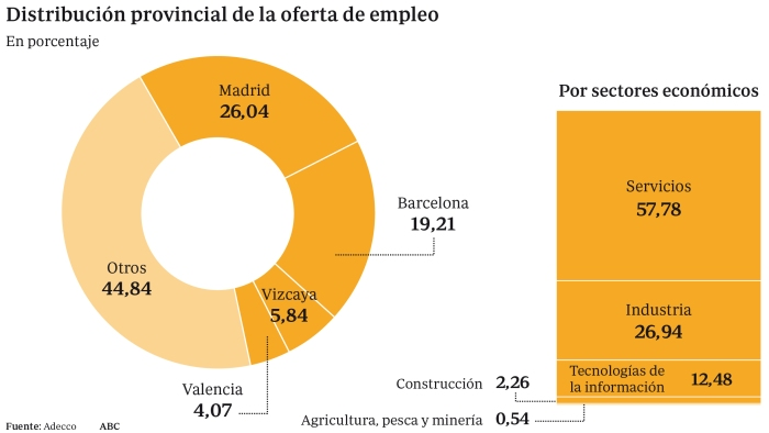 distribucion-oferta-empleo--620x349
