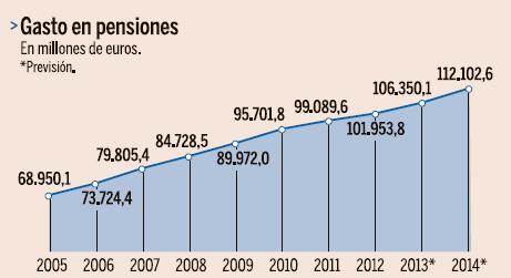 gastos-en-pensiones.png