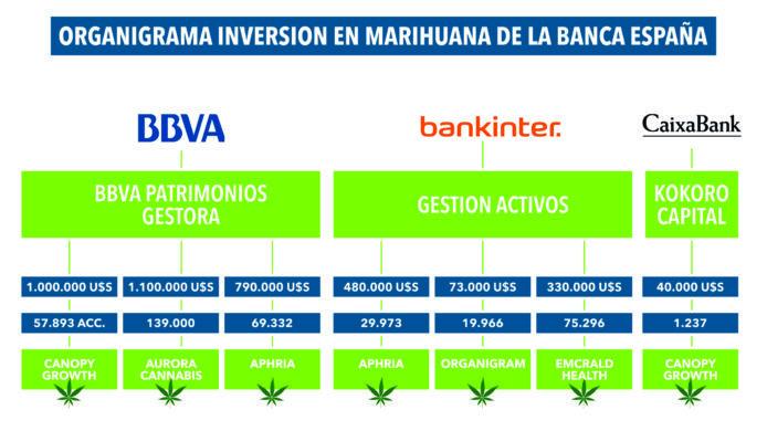 bbva-bankinter-la-caixa-marihuana-694x450.jpg